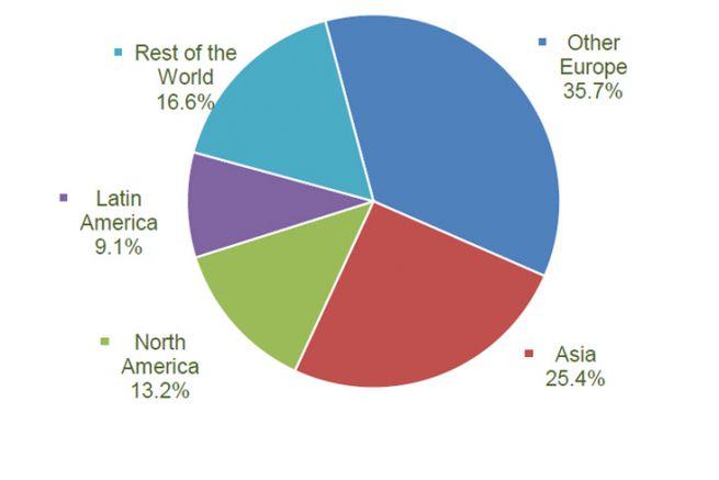 Répartitions des exportations de papier et carton des membres CEPI par région en 2018.