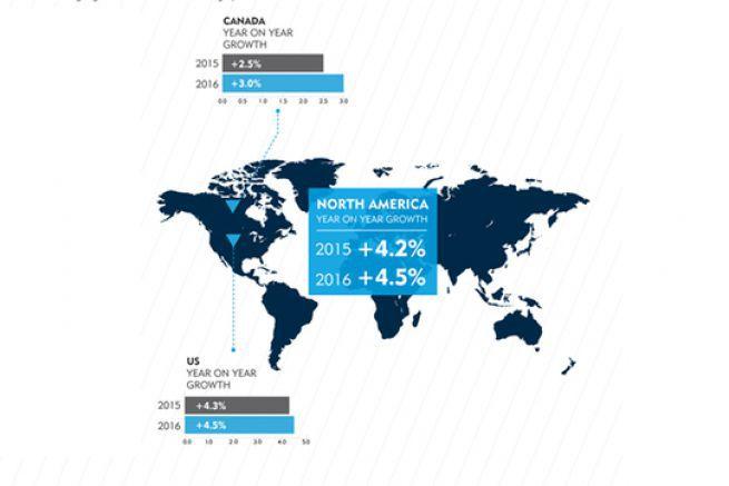 Prévision des chiffres des dépenses du marché publicitaire en Amérique du Nord (illustration de Carat).