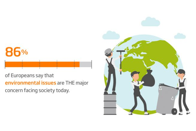 86% des Européens déclarent que les problèmes environnementaux est le problème majeur de la société actuelle.
