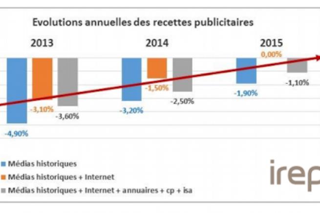 Le marché publicitaire est en baisse sur les 3 dernières années mais cette baisse continue à se réduire