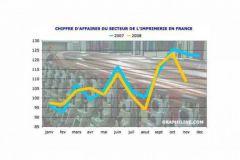 Indice de chiffre d'affaires série brute du secteur de l'imprimerie à novembre 2008