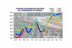 Indice de chiffres d'affaires dans l'industrie et la construction - Indices bruts - Imprimerie et services annexes - Marché inté