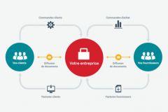 Ce schéma illustre le fonctionnement de la plateforme automatisée d'Esker