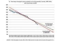 Diffusion des quotidiens en pourcentage des ménages au Canada, de 1995 à 2025 (Canada's Digital Divides)