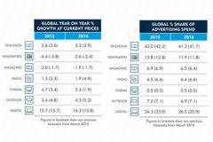 Tableau 1 : évolution des dépenses par rapport à l'année précédente. Tableau 2 : part de marché suivant le média.