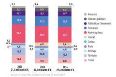 Dépenses publicitaires des annonceurs en 2004, 2012 et 2014 suivent les supports de diffusion.
