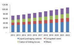 Répartition du chiffre d'affaires en milliard de USD du marché des emballages papier en Amérique du Nord de 2012-2022.