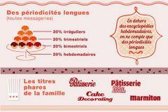 Détail de l'infographie de Presstalis.