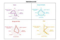 Positionnement des industriels français des livres noir par rapport à leurs concurrents (voir en-dessous l'autre graphique).