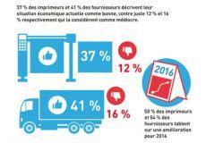 37% des imprimeurs et 41% des fournisseurs interrogés estiment leur situation économique en 2015 comme bonne.