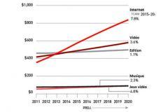 Dépenses en milliards de dollars (Internet : l'accès, la publicité et la recherche sur le web ; la vidéo : télé et cinéma)