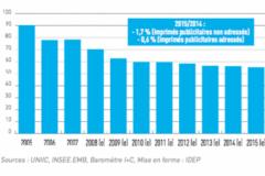 Evolution du tonnage des imprimés publicitaires et affiches en France de 2005 à 2015 (base 100 en 2000).