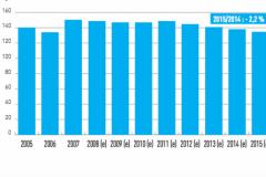 Evolution de la production de catalogues entre 2005 et 2015 (base 100 en 2000)