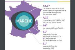 Le marché de la PLV en France en 2015 en infographie.