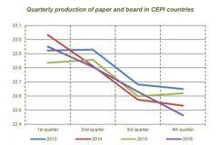 Comparaison de la production trimestrielle de papier et carton par les membres CEPI de 2013 à 2016.