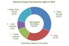 Répartition des exportations des papiers et cartons des membres de la CEPI sur les 9 premiers mois de 2016.