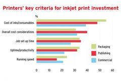 Les principaux critères des imprimeurs pour investir dans l'impression jet d'encre (en pourcentage)