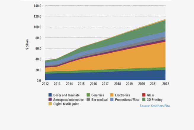 Marché mondial de l'impression par type d'application de 2012 à 2022 en milliard de dollars.