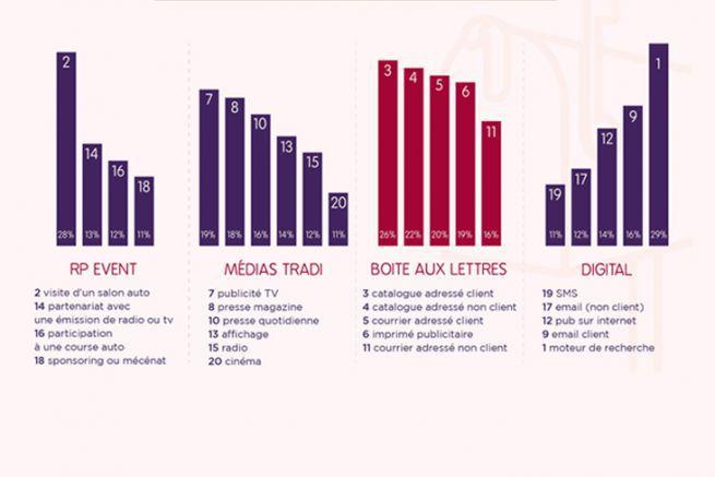 Extrait de l'étude montant le classement des points de contact (PDC) de type Paid lors de la sélection d'un modèle de voiture
