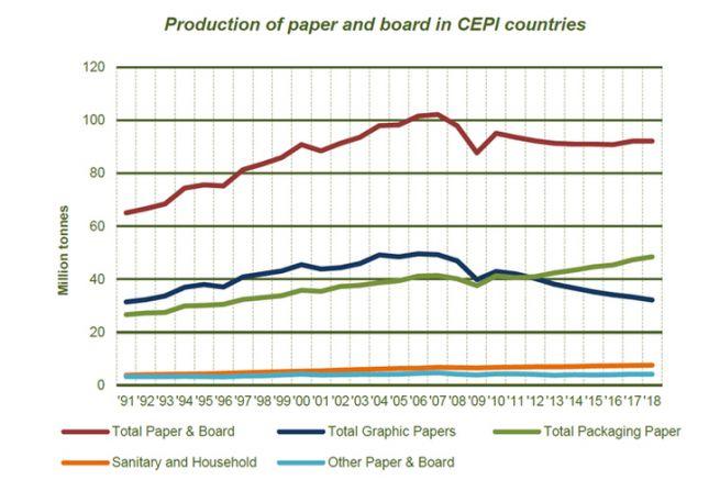 Evolution de la production de papier et carton en Europe de 1991 à 2018 selon les types de produits
