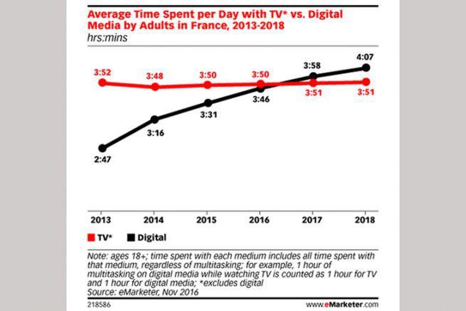 Moyenne quotidienne du temps passé devant la télévision et sur des médias digitaux, par adulte en France, de 2013 à 2018.